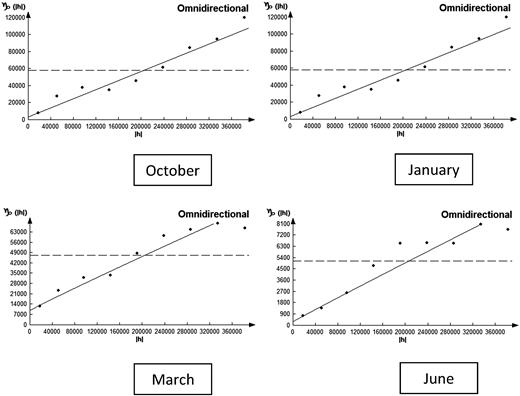 Monthly rainfall semi-variograms.