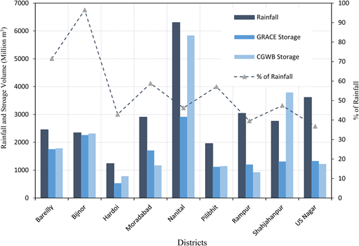 Comparison between rainfall volume, groundwater storage volume and potential of storage at a district level inferred from GRACE and CGWB data.