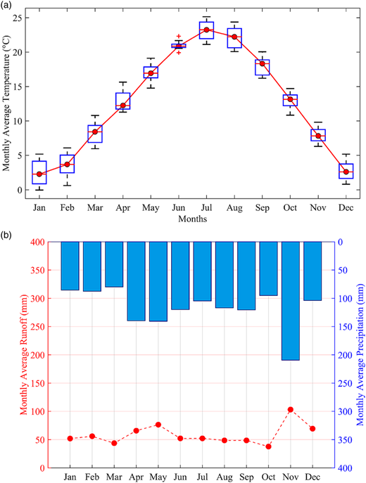 (a) The line represents the monthly average temperature, while the boxplots indicate the distribution of the monthly temperature over the last 10 years. (b) In the upper part, the bars represent the monthly average rainfall, while in the lower part, the lines indicate the monthly average runoff.