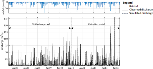 Simulated versus observed discharge using MISDc for the entire available period.