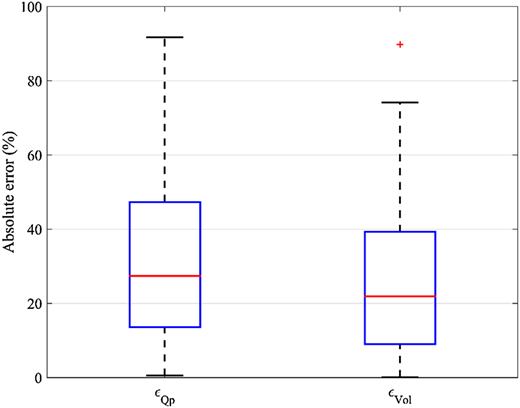 Box plot of the  and  relative errors. The whiskers represent the minimum and maximum values of the errors, respectively. The two extremities of the box represent the first and third quartile, and the marked lines in the boxes represent the median value.