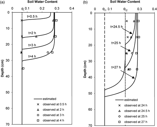 Comparison of simulated and observed soil water content profiles for a representative event at different times, t: (a) infiltration stage; (b) reinfiltration stage. Two rainfall pulses with duration of 4 h, separated by a rainfall hiatus of 20 h, were used.
