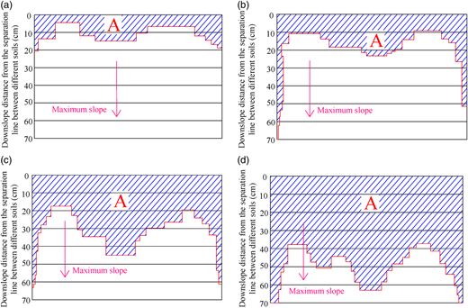Influence of slope angle and rainfall rate: (a) 1°, 10 mm h−1; (b) 10°, 10 mm h−1; (c) 1°, 15 mm h−1; (d) 10°, 15 mm h−1. Shaded areas represent the wetted surfaces in the lower soil.
