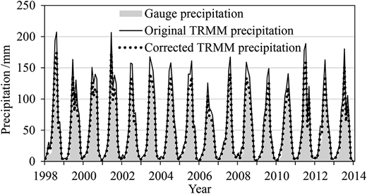 Comparison of monthly TRMM precipitation and gauge precipitation from 1998 to 2013 in the Naqu River Basin.