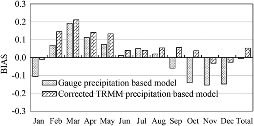 Comparison of the BIAS of monthly streamflows driven by gauge precipitation and corrected TRMM precipitation.