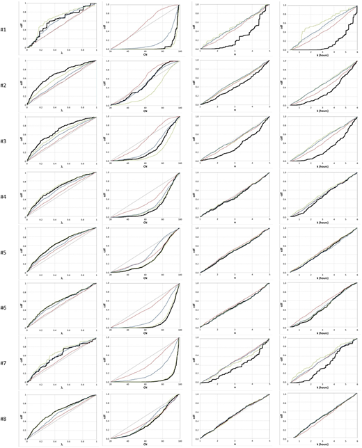 Marginal posterior distributions of hydrological model parameters (λ; CN; n; k) in terms of cumulative density function (cdf), under different conditioning combinations of regional signatures ( red line,  green line,  blue line, and -- black line). Please refer to the online version of this paper to see this figure in colour: http://dx.doi.org/10.2166/nh.2016.097.
