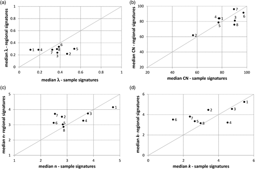 Scatter plots of parameter median values obtained from posterior distributions constrained on regional and sample signatures. Panel (a) λ; Panel (b) CN; Panel (c) n; Panel (d) k.