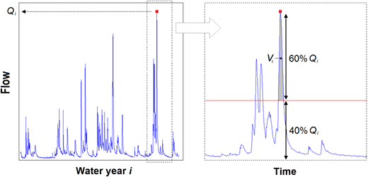 Example of  extraction from a given water year i.