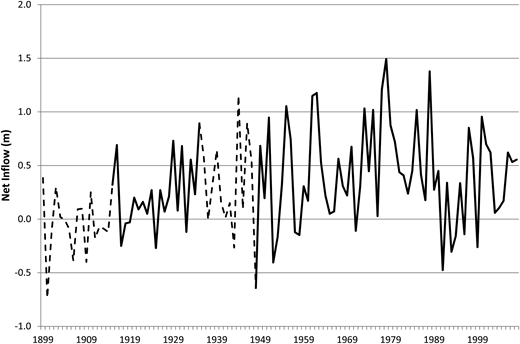 Estimated annual net inflows for 1900–2008; the periods in which the lake outflows were estimated and/or levels only recorded twice per year are shown as a dashed line.