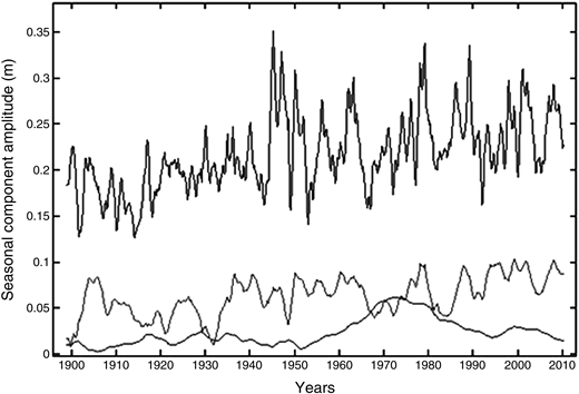 Estimated amplitudes of the annual, 6-monthly and 4-monthly components for the full monthly net inflows from 1899 to 2009 (upper line, annual; middle line, 6 months; lower line, 4 months).