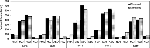 Model testing with 'out of sample dataset' from 2008 to 2012.