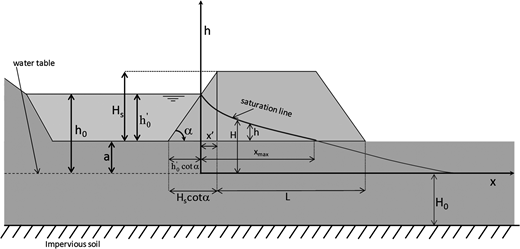 Vulnerability index to seepage for a levee with known geometry (for symbols see text).