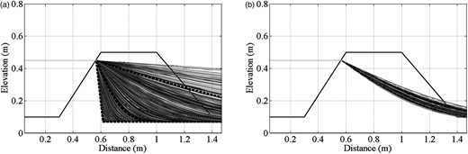 Phreatic lines for: (a) different values of the hydraulic conductivity, Ks, with ξ= 0.188 and (b) different values of the soil porosity, ξ, with Ks=10−5 ms−1.