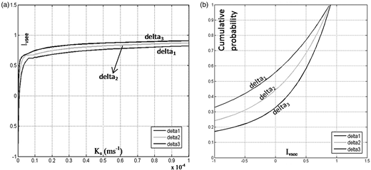 Tiber River: fragility curves for the levee Tv13sx for return period = 50 years (/Hs = 0.95) (a) (Ks, IVsee) and (b) (IVsee, cumulative probability). Delta1, delta2, and delta3 correspond to flood duration equal to 12, 24, and 48 hours, respectively.