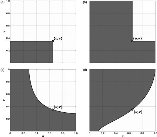 Sub-critical regions (shaded areas) of a generic bivariate event (u,v) = (0.65, 0.35) for the analysed test case by Tr estimate methods: (a) , (b) , (c)  and (d) .