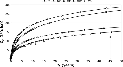 FFCs derived according to various methods: continuous simulations CS, probabilistic models derived by independence copula and exponential marginals IE, independence copula and Weibull marginals IW, Gumbel–Hougaard copula and exponential marginals GE and Gumbel–Hougaard copula and Weibull marginals GW.