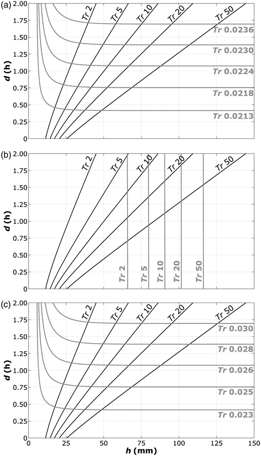 Detail of isolines for constant Tr (years) obtained by  method (black), compared to those (grey) obtained by using (a)  ,(b) and (c)  methods.