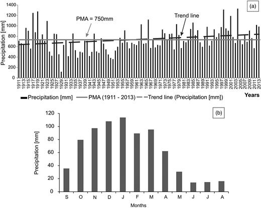 (a) Annual rainfall chronological curve. (b) Distribution of precipitations.