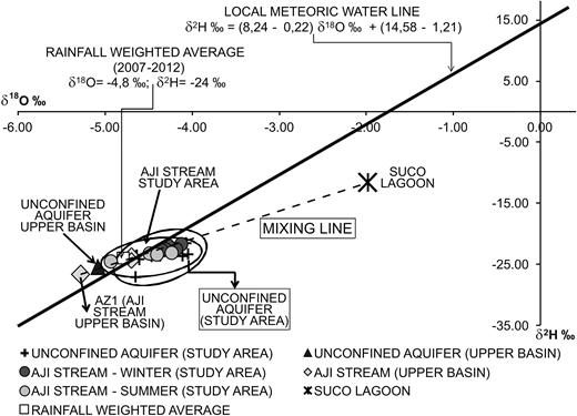 δ2H vs δ18O for the Ají stream and the unconfined aquifer samples.