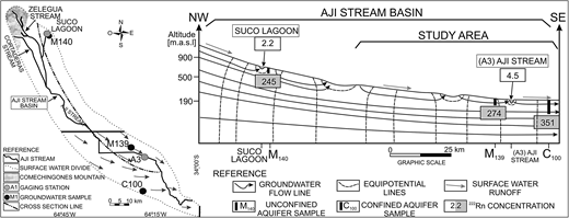 Cross section of a groundwater-surface water relationship scheme taking into account 222Rn values.