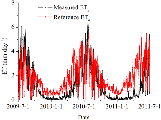 Seasonal variations of daily measured ETa and reference ET0 during the measurement period.