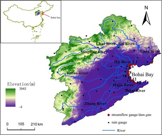 Study area, its river system, and gauge stations. 1, Luan River; 2, Dou River; 3, Jiyun River; 4, Caobaixin River; 5, Yongdingxin River; 6, Hai River; 7, Duliujian River; 8, Ziyaxin River; 9, Canglang Canal; 10, Beipaishui River; 11, Nanpaishui River; 12, Zhangweixin River; 13, Majia River; 14, Tuhai River.