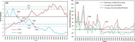 (a) Sequential values of UFk and UBk from Mann–Kendall change-point analysis; (b) annual river discharge from the Haihe River basin to Bohai Bay.