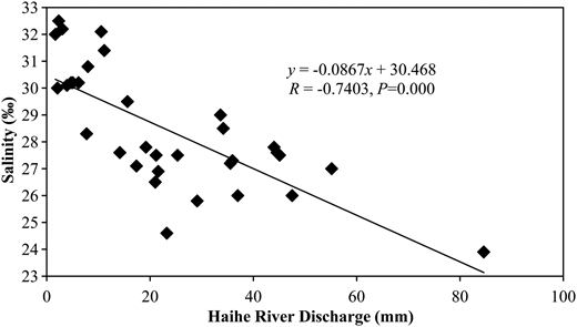 Linear relationship between annual discharge and salinity in Bohai Bay, northern China.