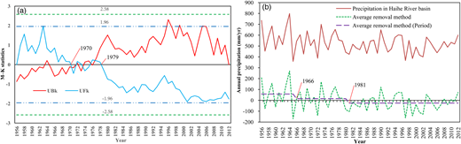 (a) Sequential values of UFk and UBk from Mann–Kendall change-point analysis; (b) annual precipitation in the Haihe River basin.