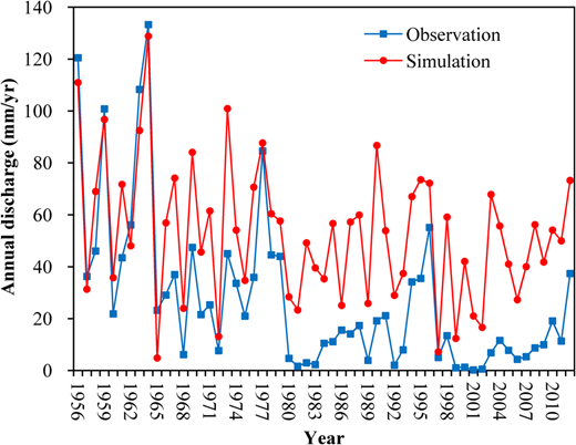 Simulated and observed annual discharge of the Haihe River basin (1956–2012).
