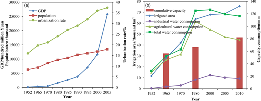 Increases in (a) GDP, population, and urbanization rate and (b) damming and reservoir storage capacity, irrigated area, and total water consumption in the Haihe River basin over the last several decades.