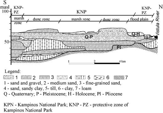 Schematic cross-section of Quaternary sediment in central part of the Vistula valley.
