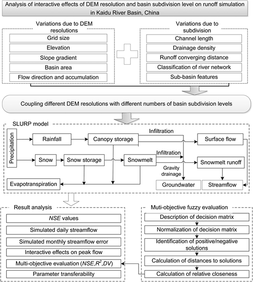 Flowchart for analyzing DEM resolution and basin subdivision impacting on runoff simulation.