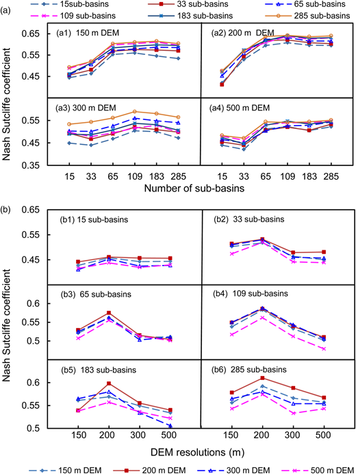 Model transferability performances between different (a) subdivision levels and (b) DEM resolutions in the period 1996–2002 under all scenarios.