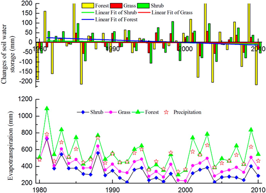 Annual evapotranspiration and changes of soil water storage (S) in abandoned cropland to three scenarios from1980 to 2010 based on the WAVES simulation.