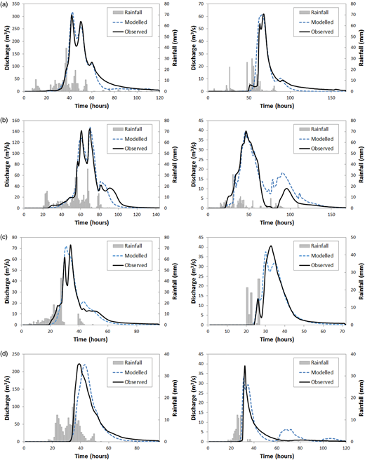 Modelled versus observed hydrographs for each study catchment: (a) Orara River, (b) Ourimbah Creek, (c) Currambene Creek and (d) Pambula River.