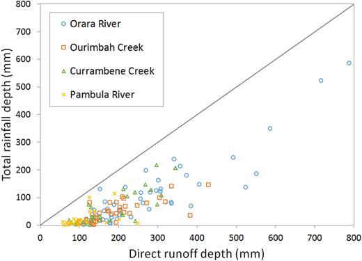 Relationship between direct runoff depth and total rainfall depth.
