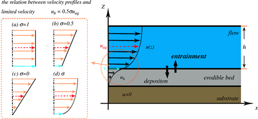 A schematic diagram of velocity profiles u(z), depth-averaged velocities uag and the relation between limited velocity ub and velocity profiles (a)–(d) in a three-layer model of flow interaction with an erodible bed and strong substrate: (a) illustrates plug flow (σ = 1), (b) illustrates the combination of shear and basal slip (σ = 0.5) (Johnson et al. 2012) and (c) illustrates simple shear (σ = 0). In addition, (d) represents the flow with undetermined velocity profile.