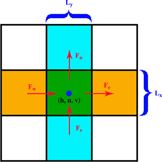 A simple diagram of regular grid used for numerical scheme. (Fw, Fe) and (Fs, Fn) are the fluxes through the boundary of a control volume in x and y directions, respectively. Lx and Ly are the corresponding computation procedures for each direction.