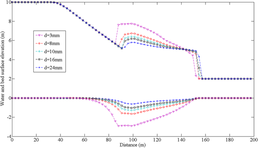 Comparison of different sediment particle diameter in the bed and water free-surface at t = 6 s using σ = 0.3.