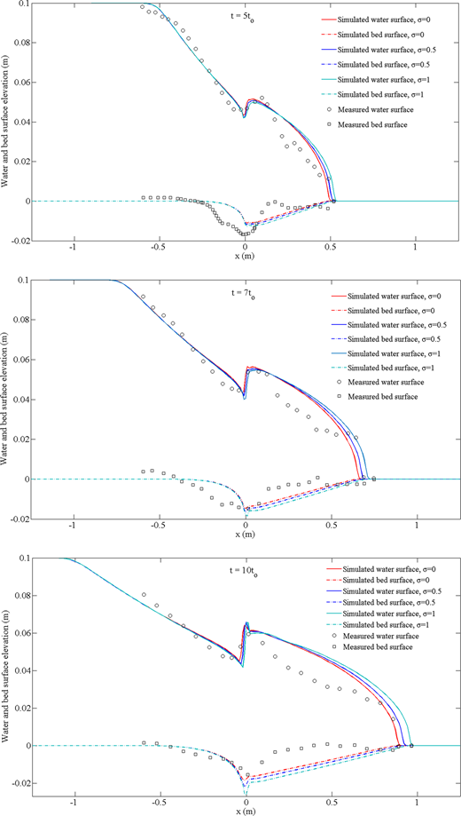 Water and bed surface levels along the centreline in the Louvain experiment at t = 5to, 7to, 10to (to= 0.101 s).