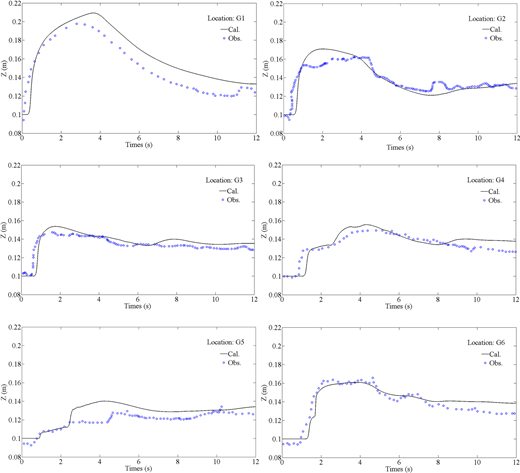 Comparisons between the observed and calculated water levels at different gauges with σ = 0.5.
