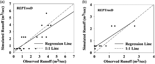Observed and simulated runoff using the REPTree model during (a) calibration and (b) validation.