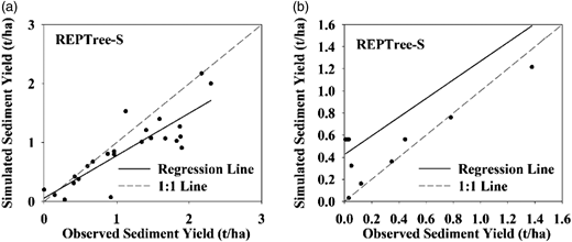 Observed and simulated sediment yield using the REPTree model during (a) calibration and (b) validation.