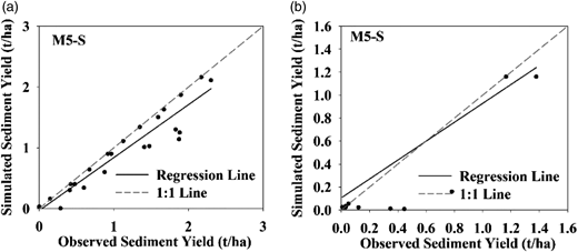 Observed and simulated sediment yield using the M5 model during (a) calibration and (b) validation.