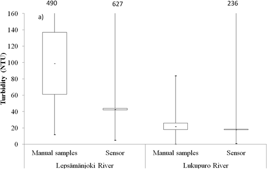 Range of turbidity measured with sensors at 1-h intervals and from manual samples, the means and their 95% confidence intervals. If upper bound of the whisker is out off the range the number is used to indicate the highest value.