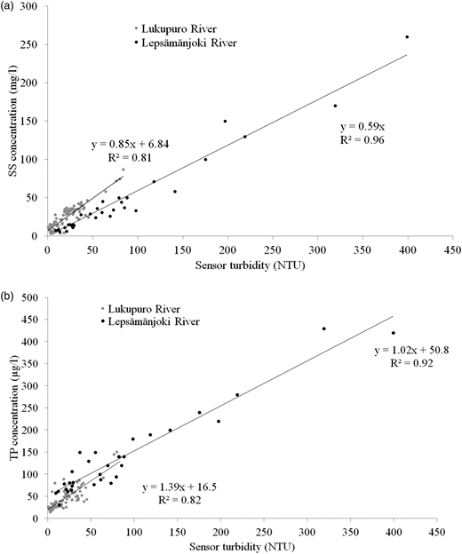 (a) Relationship between turbidity measured by the water-quality sensor and SS analysed in the laboratory. (b) Relationship between turbidity measured by water-quality sensor and TP analysed in the laboratory.