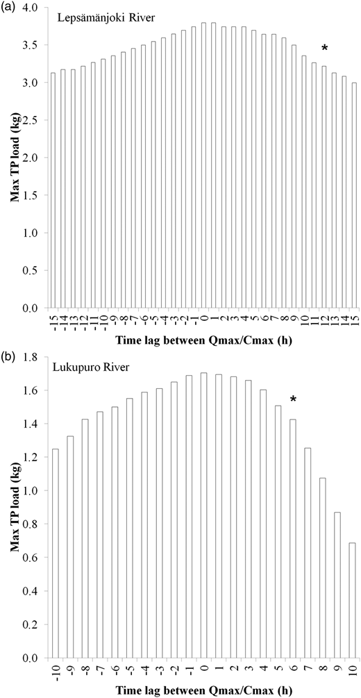 The impact of time lag (hysteresis) between discharge maxima (Qmax) and TP concentration maxima (Cmax) on maximum hourly TP load during an autumnal high flow event in the Lepsämänjoki River (a) and in the Lukupuro River (b). The asterisk indicates maximum TP load in the case of actualized time lag occurring in rivers.