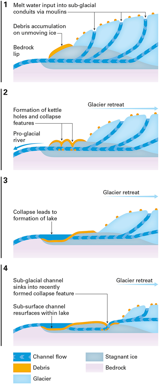 Diagrams showing conceptually how rapidly retreating glaciers produce a transitional environment and how they evolve and change. In the first stage of deglaciation the slowing of the glacier ice results in unmoving (stagnant) ice at the terminus of the glacier that is subsequently buried by the accumulation of debris transported by the active glacier margin. Meltwater is input into this system from conduits that remain active in the stagnant ice (1). The remains of these active conduits within the buried ice will then begin to collapse to expose water moving through the proglacial buried-ice area (2). This process allows the formation of a proglacial lake that sits upon ice as the active glacier margin continues to retreat (3). The unmoving buried ice is insulated from rapid melting by the accumulation of debris. In the final stage (currently observed at Virkisjökull), the collapse of the active ice margin has exposed an englacial conduit. The meltwater, rather than flowing across the surface, exploits a collapse feature within the foreland to sink back into the conduit system within the buried ice to resurface within the newly formed proglacial lake system (4).