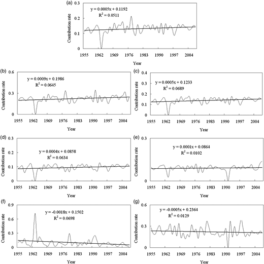 Time series of indicator contribution rate at Lishi Station of the Wujiang River. Solid curve: the contribution rate of seven indicators from 1955–2007; solid line: the linear trends. The graph includes the thick straight-line pattern equation and the value of the determination index R2. (a) Peak flood discharge; (b) peak level; (c) the maximum 12-h volume; (d) the maximum 24-h volume; (e) the maximum 72-h volume; (f) the total flood volume; (g) flood duration.